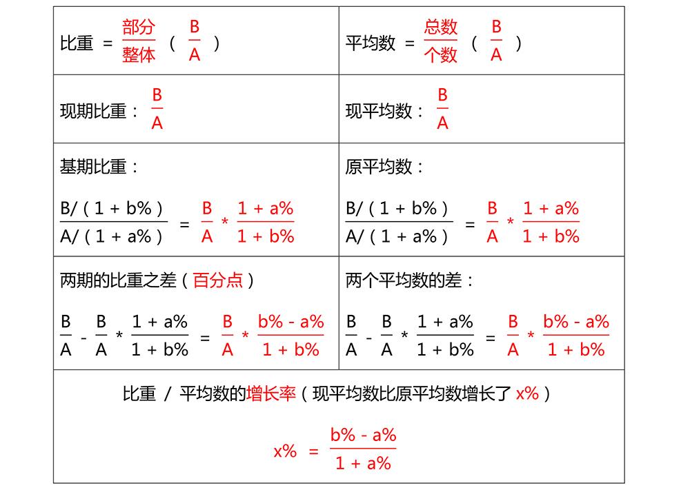 增长的三种常考考法-7.jpg