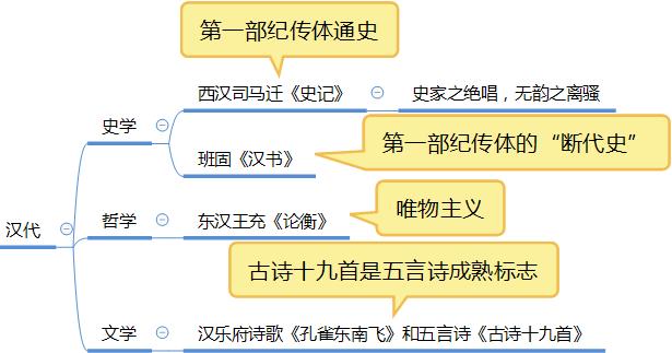 汉代文学.png