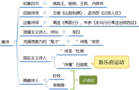 唐代文学.png