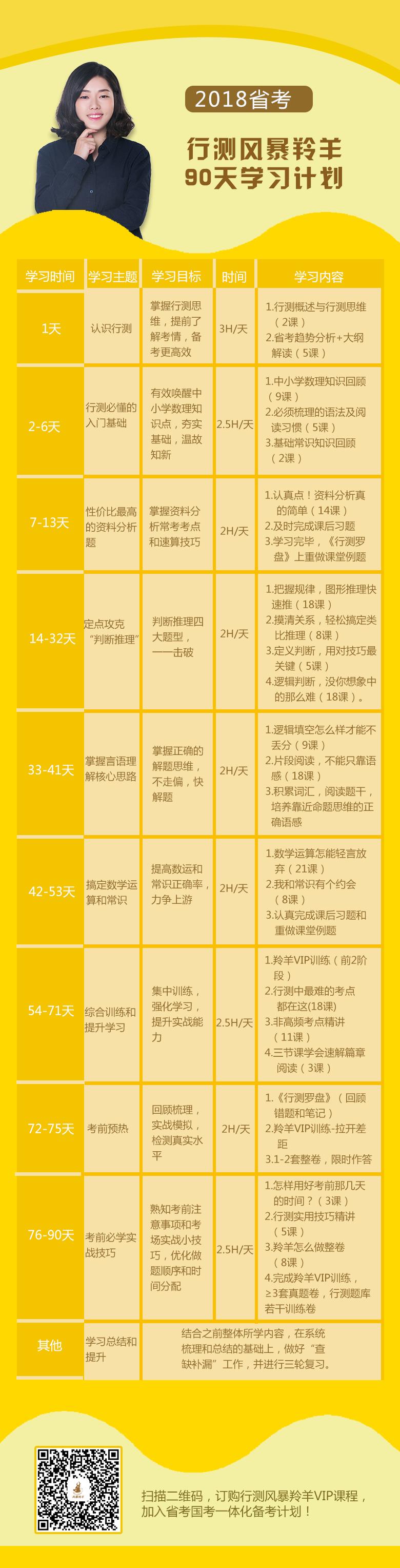 行测风暴羚羊2018省考90天学习计划4.png
