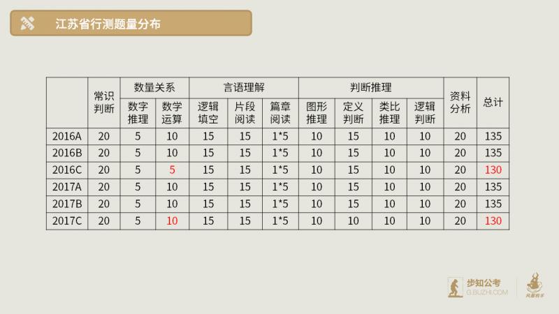 0-2018年江苏-题量分布 .png