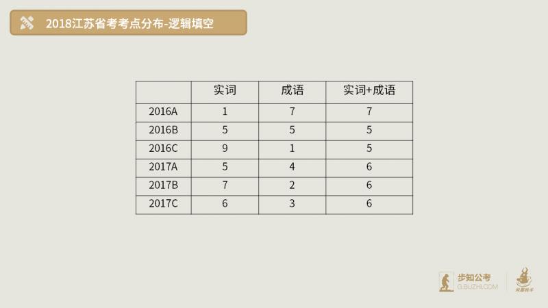 2018年江苏-逻辑填空.png