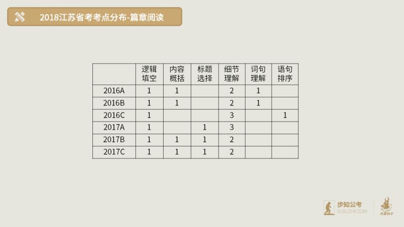 2018年江苏-篇章阅读 .png