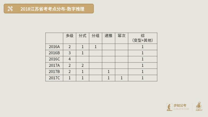 2018年江苏-数字推理 .png