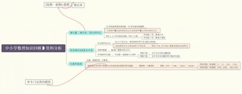 中小学数理知识回顾❥资料分析.jpg