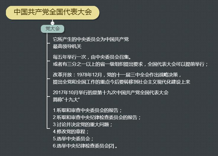 中国共产党全国代表大会 (1).png