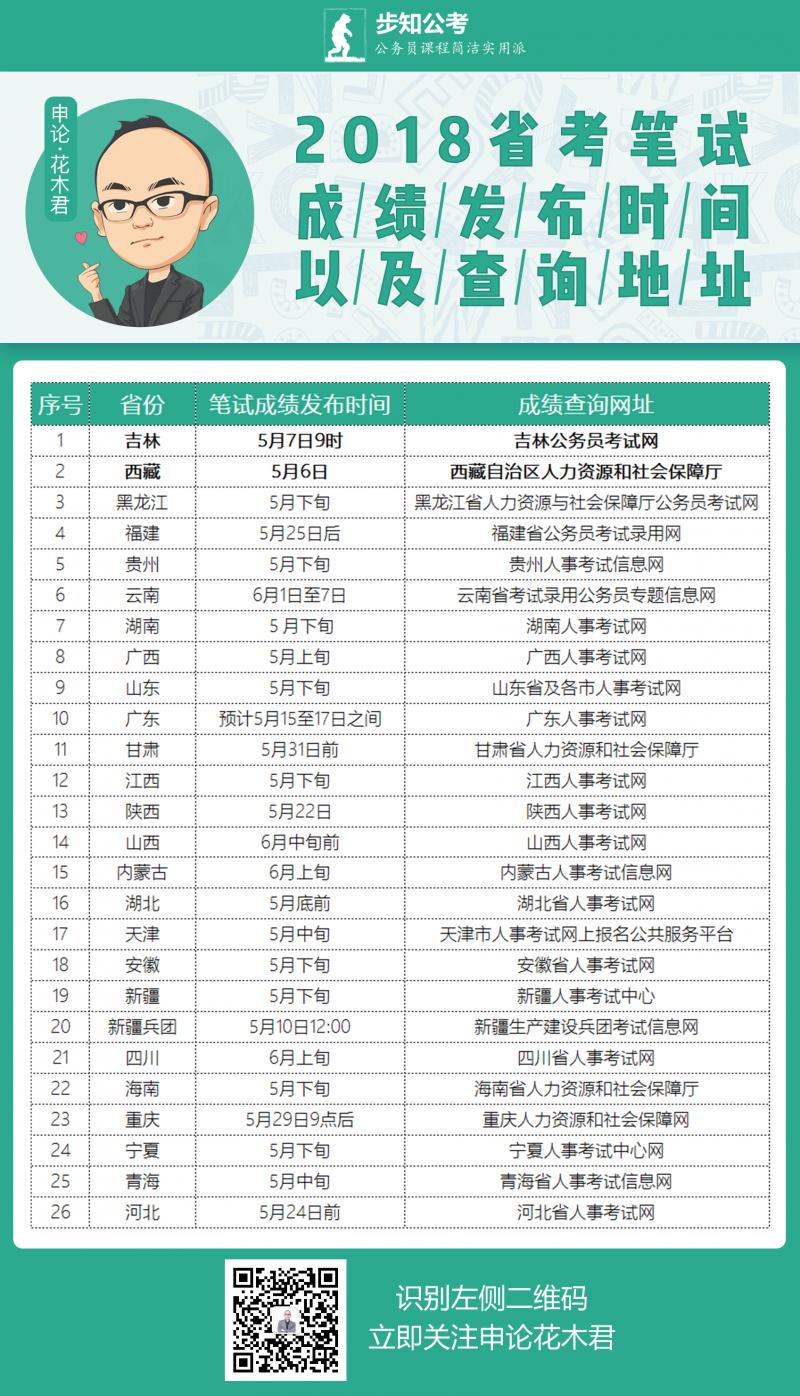 花木君 5.8 联考笔试成绩发布的时间表.png