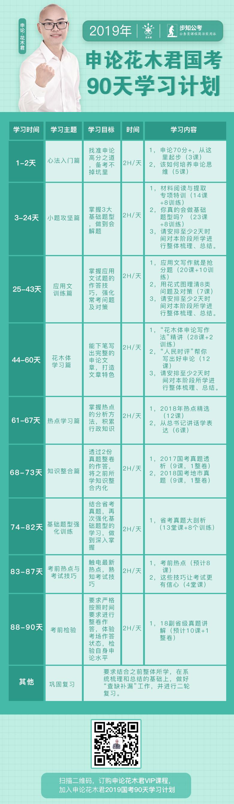 申论花木君2019国考90天4(新)psd.png