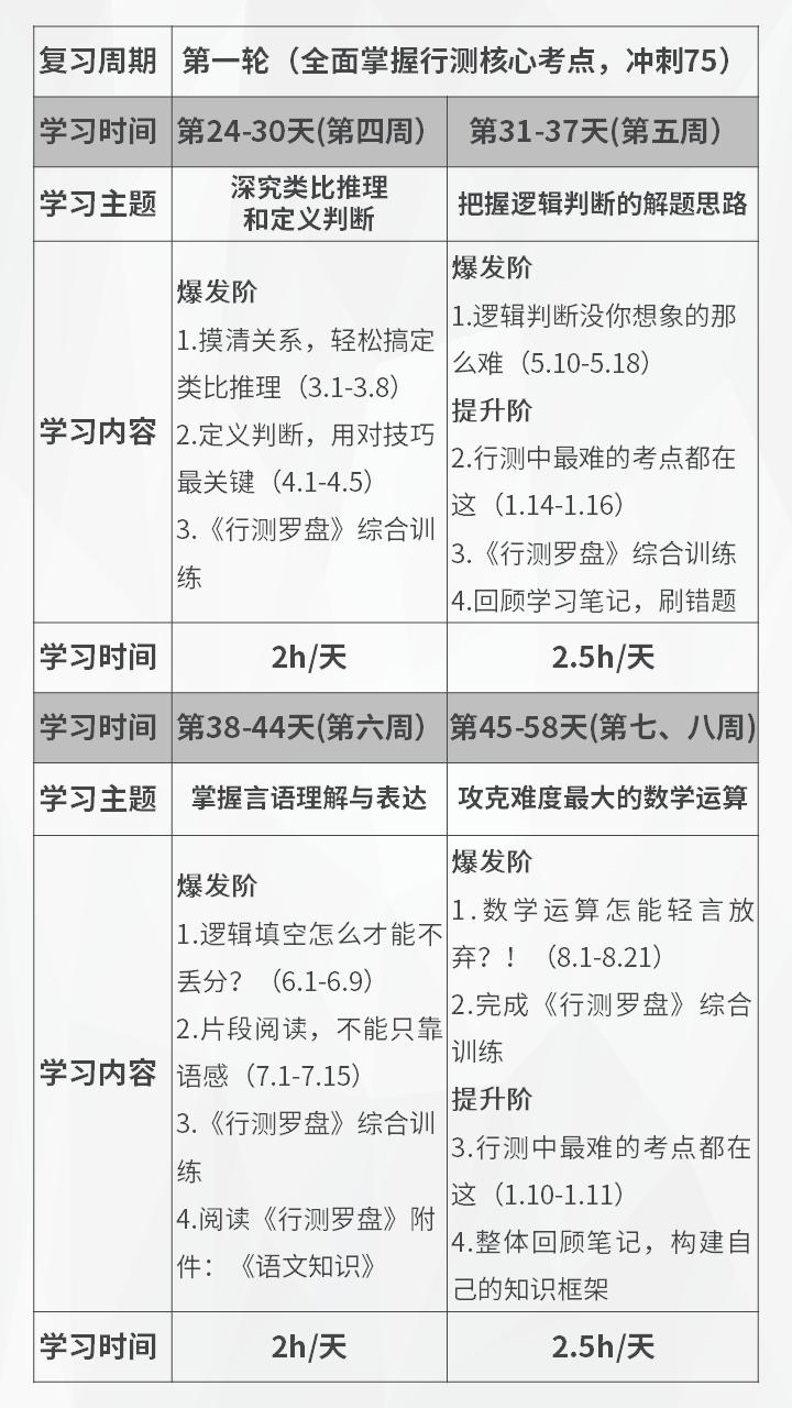 2018四川下半年省考行测学习计划(竖版)2.png