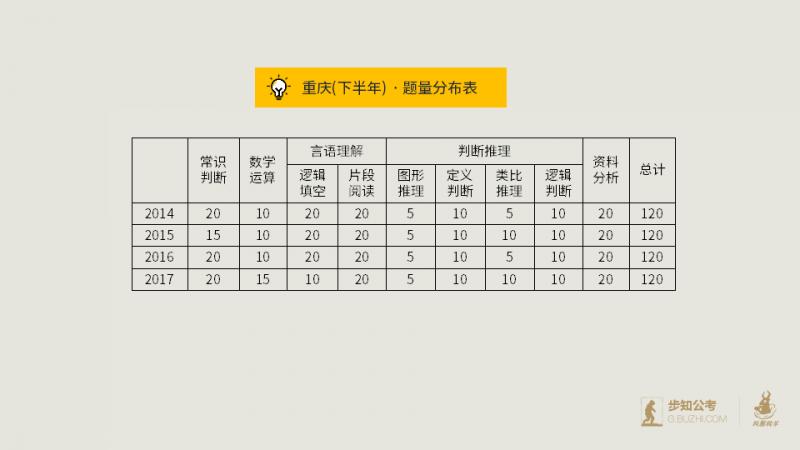 2018下半年重庆市考考情分析-公众号版本.png