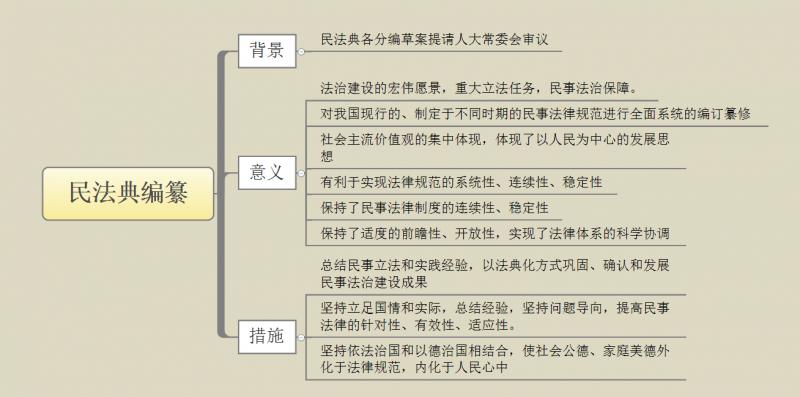 """民法典编纂体现""""人民导向"""" 2018.08.30.png"""