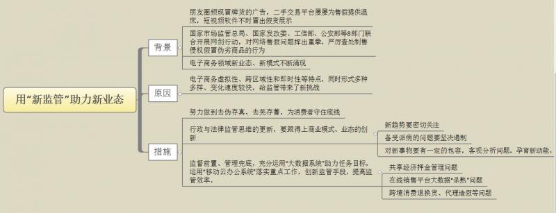 """用""""新监管""""助力新业态 2018.09.16.png"""