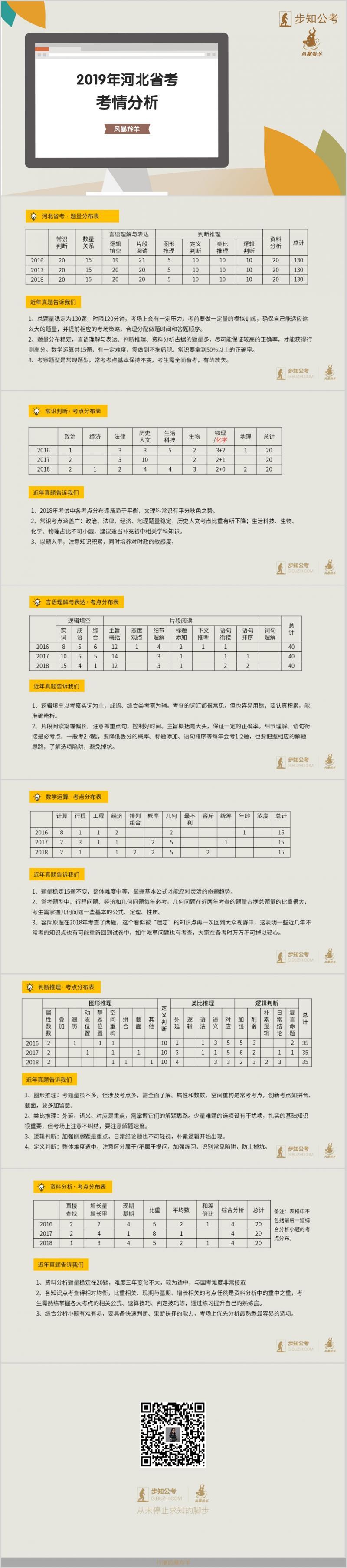 河北行测考情分析.jpg